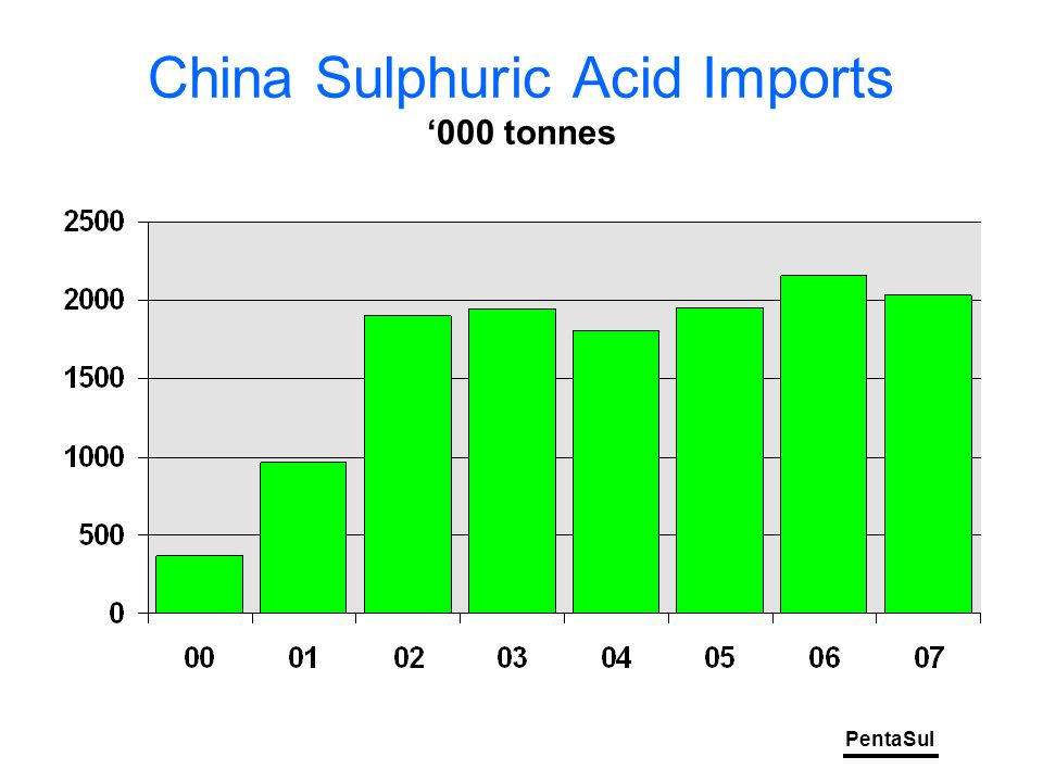 PentaSul China Sulphuric Acid Imports '000 tonnes