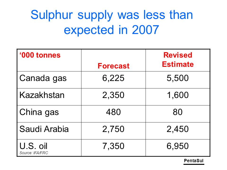 PentaSul Sulphur supply was less than expected in 2007 '000 tonnes Forecast Revised Estimate Canada gas6,2255,500 Kazakhstan2,3501,600 China gas48080 Saudi Arabia2,7502,450 U.S.