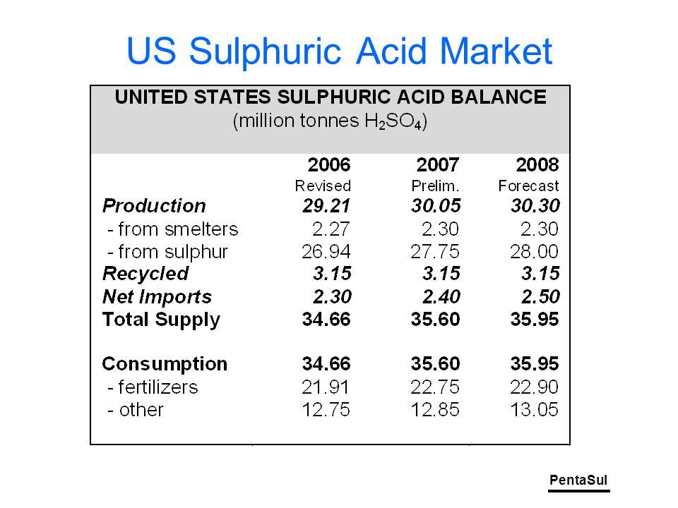 PentaSul US Sulphuric Acid Market