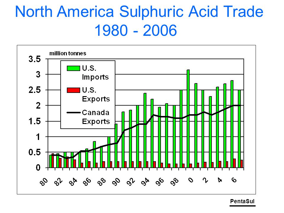 PentaSul North America Sulphuric Acid Trade 1980 - 2006