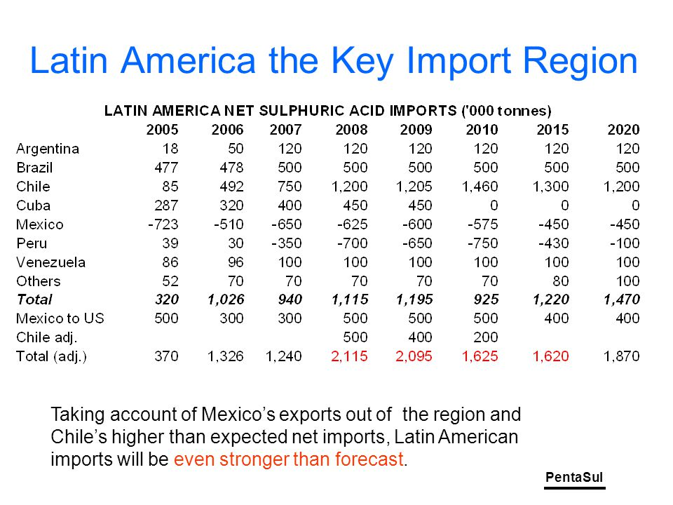 PentaSul Latin America the Key Import Region Taking account of Mexico's exports out of the region and Chile's higher than expected net imports, Latin American imports will be even stronger than forecast.