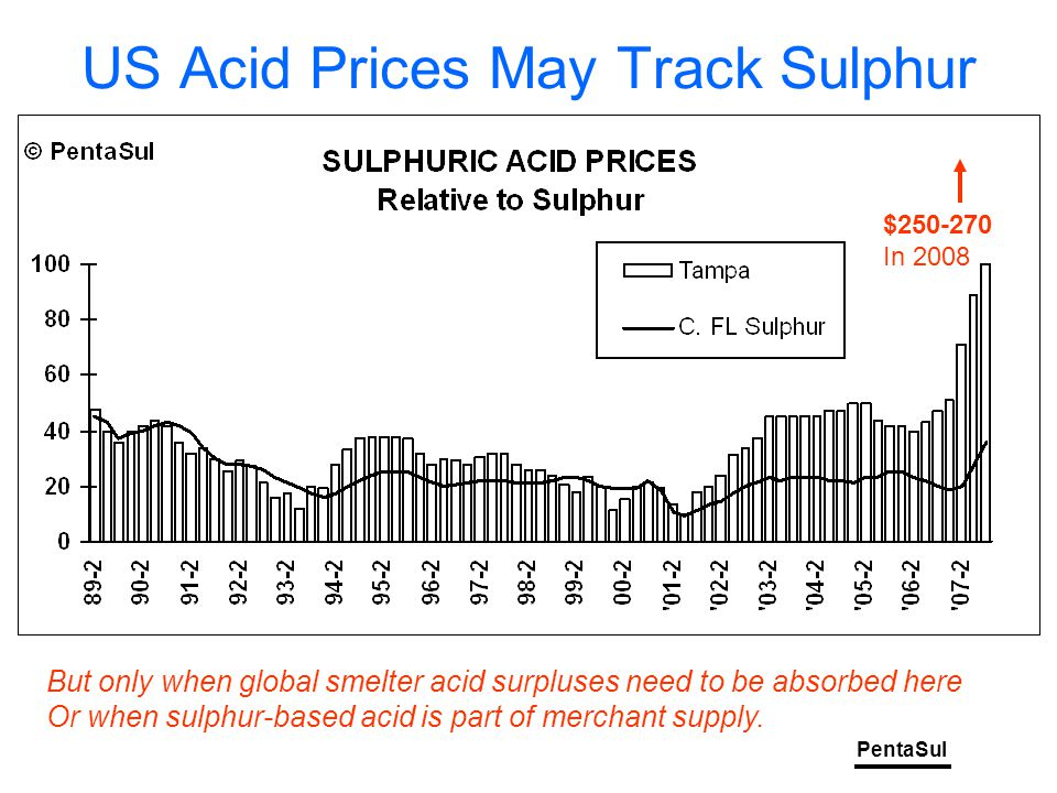PentaSul US Acid Prices May Track Sulphur But only when global smelter acid surpluses need to be absorbed here Or when sulphur-based acid is part of merchant supply.