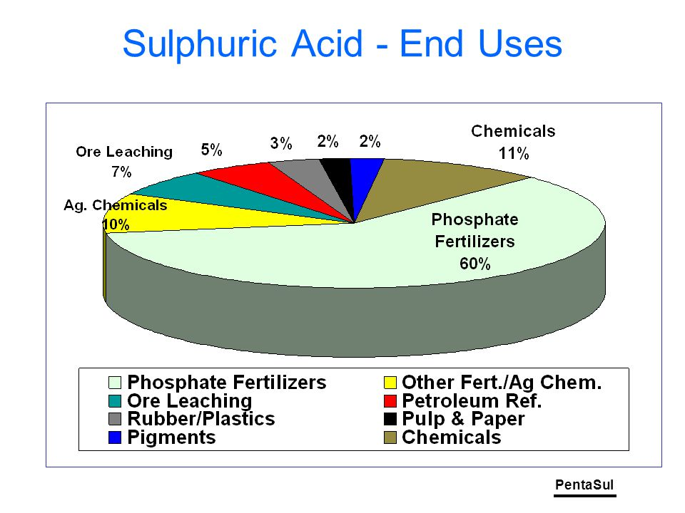 PentaSul World Elemental Sulphur Production and Demand '000 tonnes S Forecast 2% 7% 13% 22% 25% China as % World demand