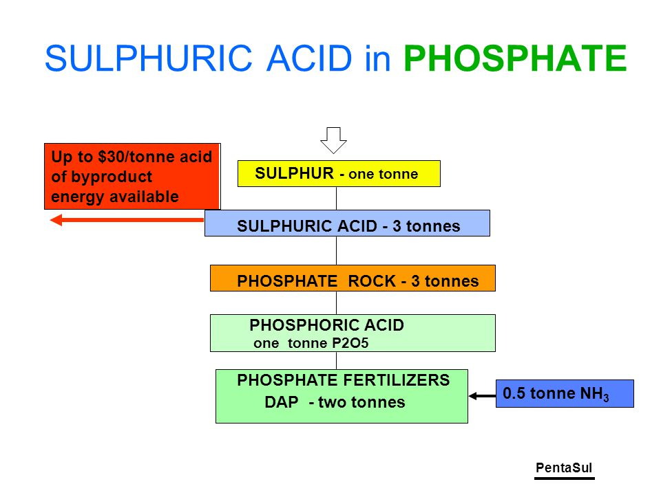 PentaSul SULPHURIC ACID in PHOSPHATE SULPHUR - one tonne SULPHURIC ACID - 3 tonnes PHOSPHATE ROCK - 3 tonnes PHOSPHORIC ACID one tonne P2O5 PHOSPHATE FERTILIZERS DAP - two tonnes 0.5 tonne NH 3 Up to $30/tonne acid of byproduct energy available