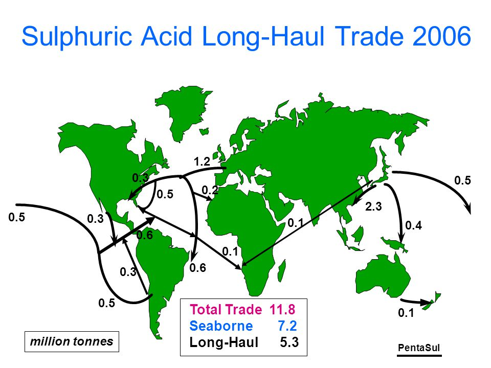 PentaSul Sulphuric Acid Long-Haul Trade 2006 0.5 1.2 0.6 0.1 0.4 2.3 0.5 Total Trade 11.8 Seaborne 7.2 Long-Haul 5.3 0.6 0.3 0.1 million tonnes 0.1 0.2