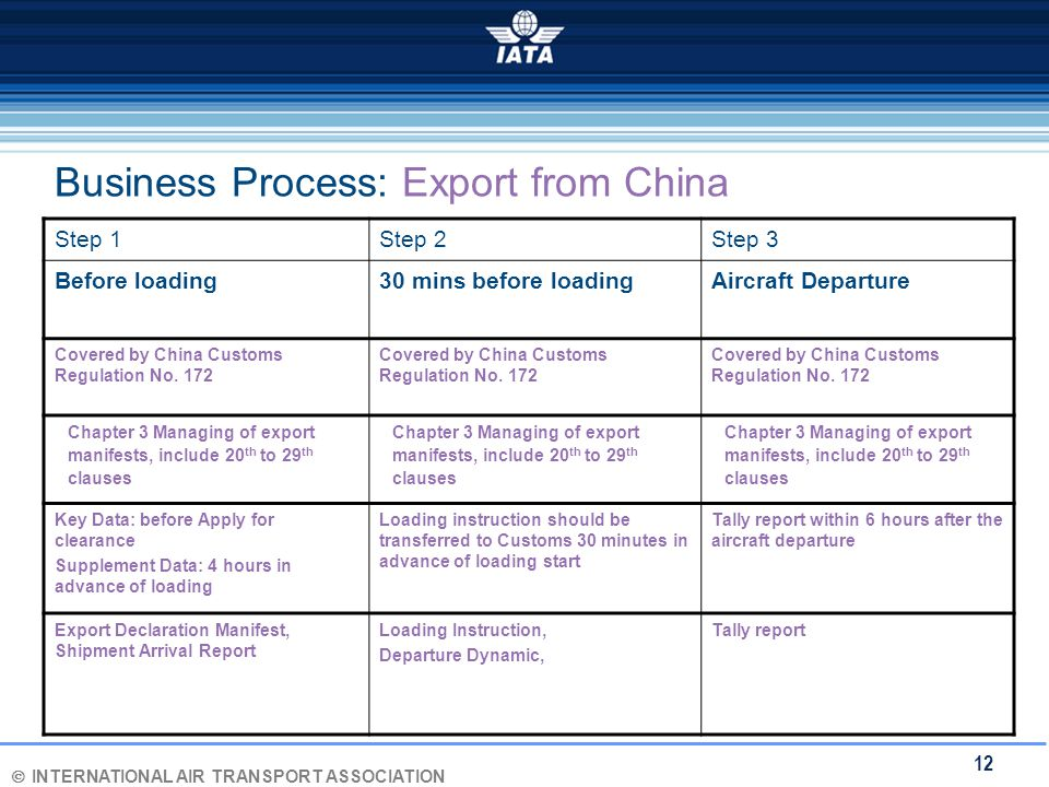 Ó INTERNATIONAL AIR TRANSPORT ASSOCIATION 12 Business Process: Export from China Step 1Step 2Step 3 Before loading30 mins before loadingAircraft Departure Covered by China Customs Regulation No.