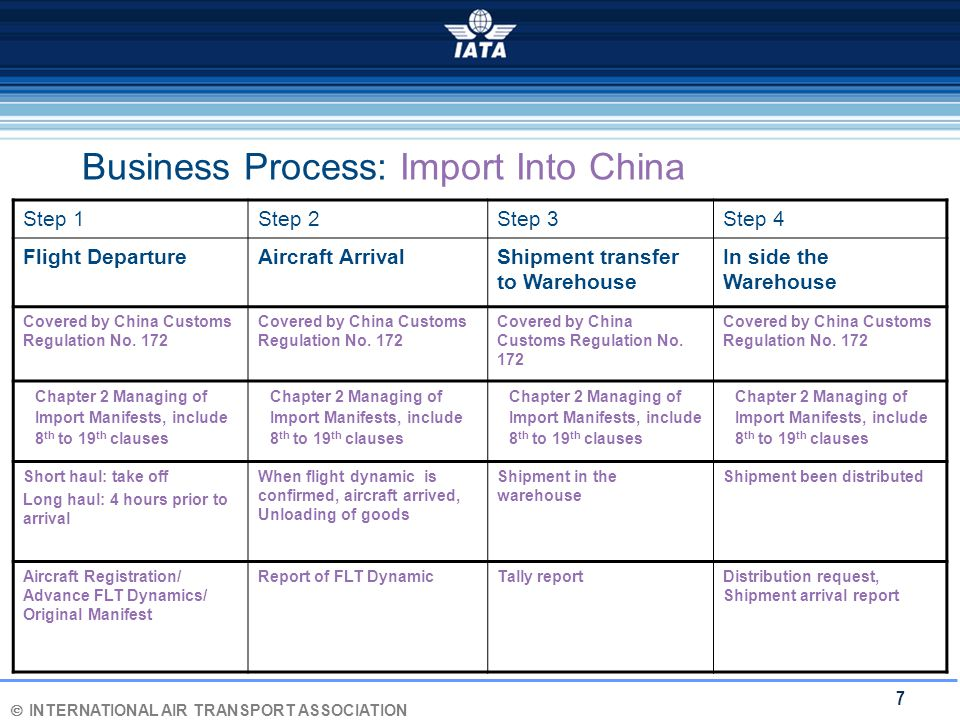 Ó INTERNATIONAL AIR TRANSPORT ASSOCIATION 7 Business Process: Import Into China Step 1Step 2Step 3Step 4 Flight DepartureAircraft ArrivalShipment tran