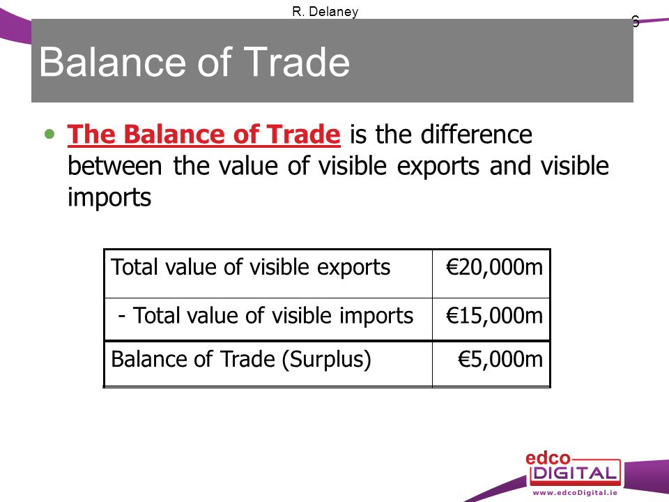 6 R. Delaney Balance of Trade The Balance of Trade is the difference between the value of visible exports and visible imports €5,000mBalance of Trade