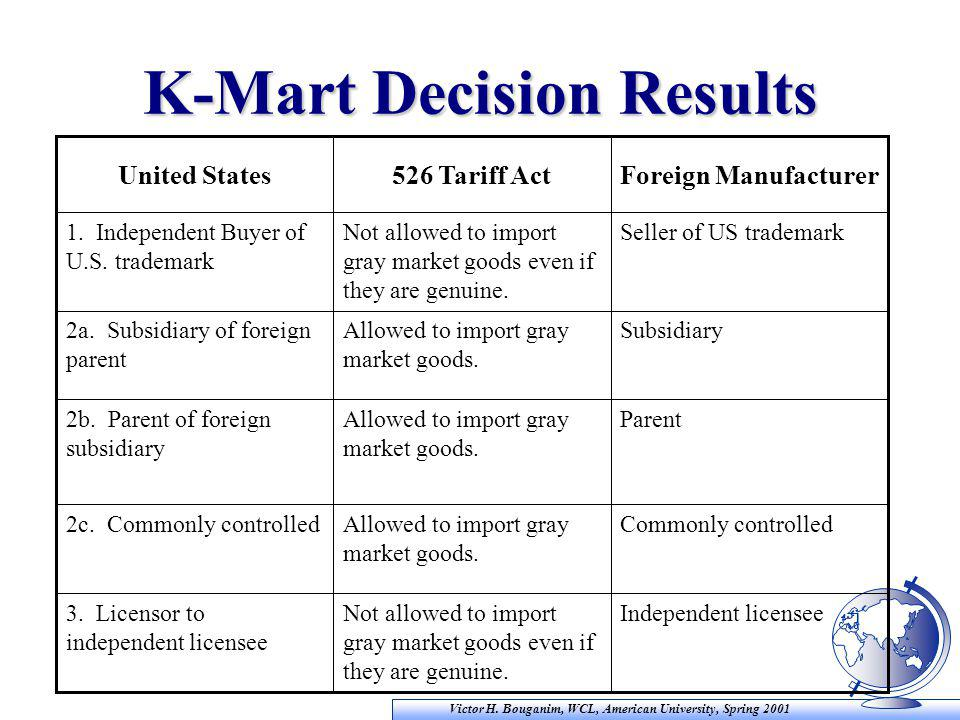 Victor H. Bouganim, WCL, American University, Spring 2001 K-Mart Decision Results Independent licenseeNot allowed to import gray market goods even if