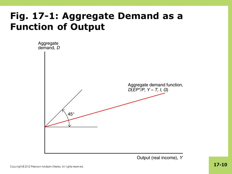 Copyright © 2012 Pearson Addison-Wesley. All rights reserved. 17-10 Fig. 17-1: Aggregate Demand as a Function of Output