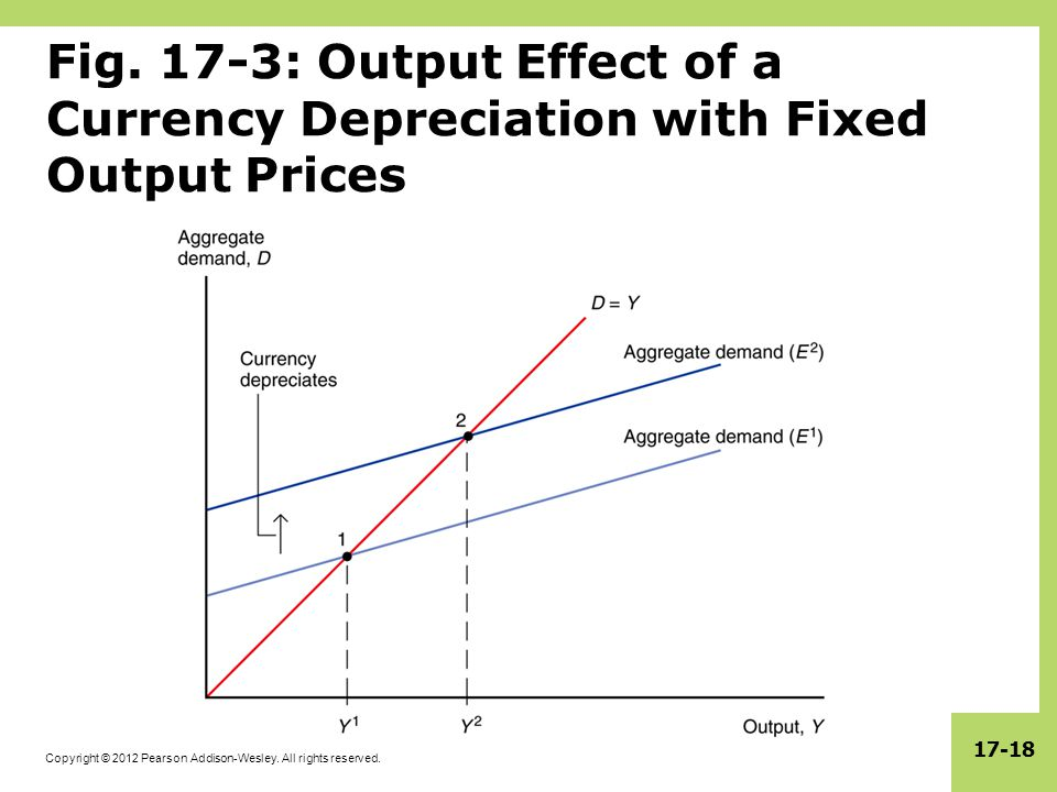 Copyright © 2012 Pearson Addison-Wesley. All rights reserved. 17-18 Fig. 17-3: Output Effect of a Currency Depreciation with Fixed Output Prices