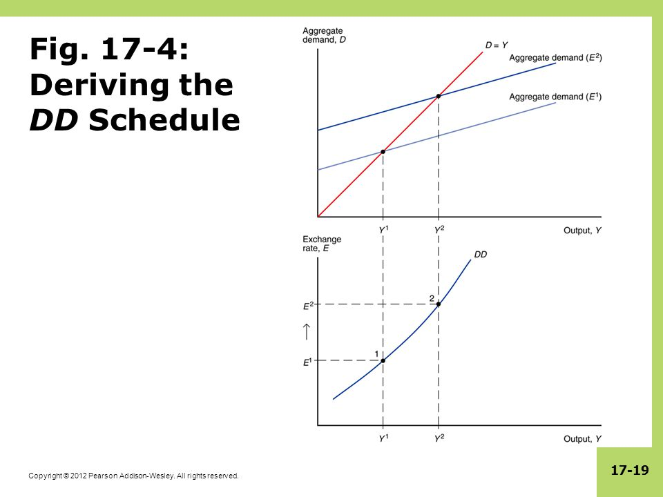 Copyright © 2012 Pearson Addison-Wesley. All rights reserved. 17-19 Fig. 17-4: Deriving the DD Schedule