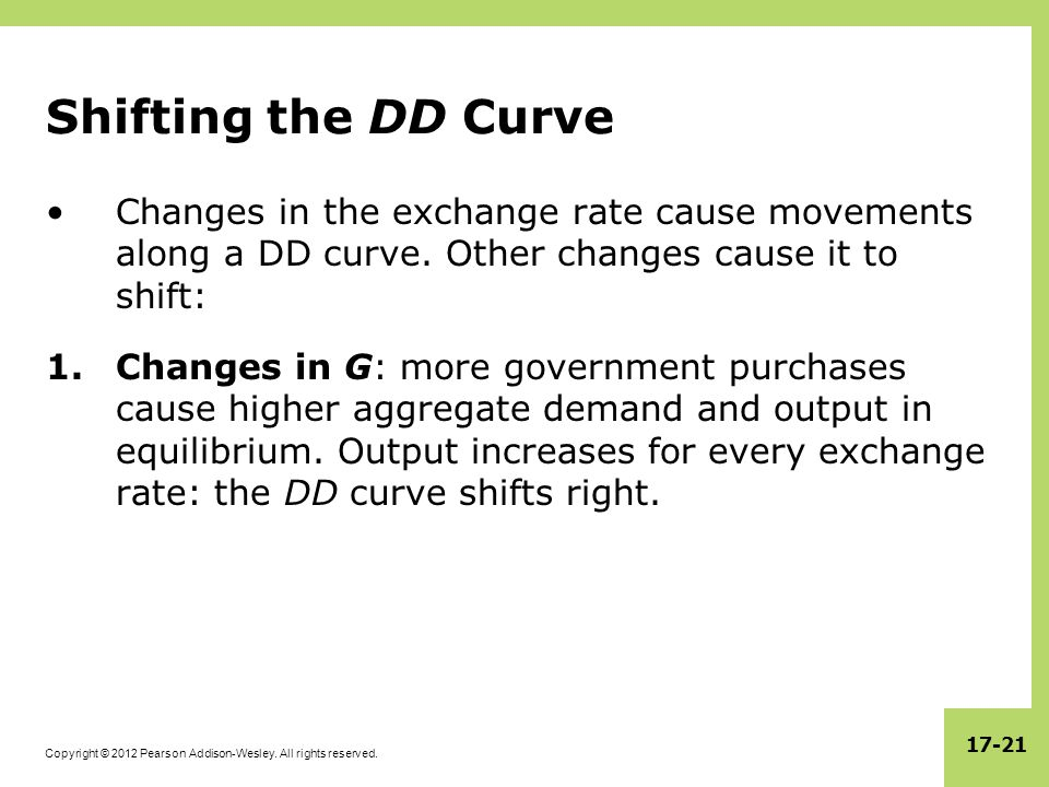 Copyright © 2012 Pearson Addison-Wesley. All rights reserved. 17-21 Shifting the DD Curve Changes in the exchange rate cause movements along a DD curv