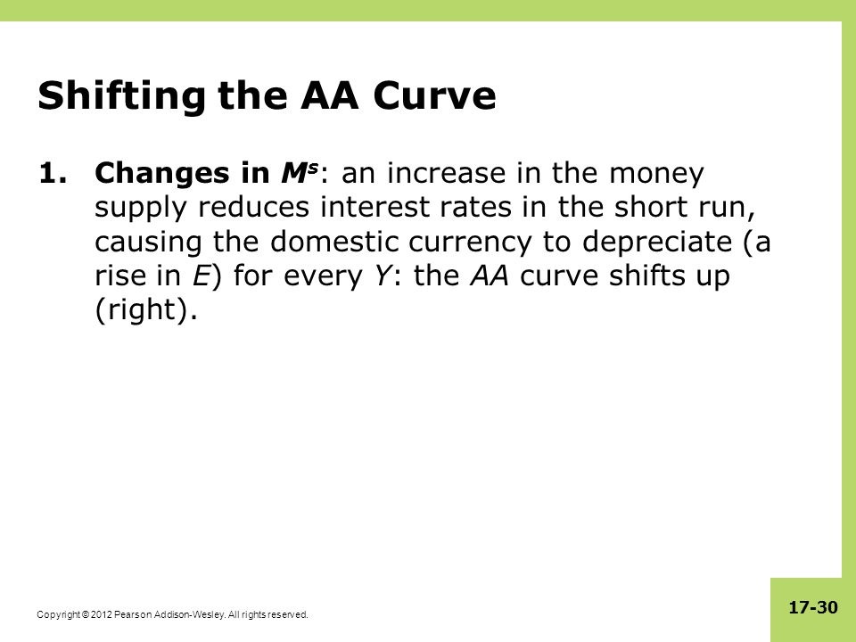 Copyright © 2012 Pearson Addison-Wesley. All rights reserved. 17-30 Shifting the AA Curve 1.Changes in M s : an increase in the money supply reduces i