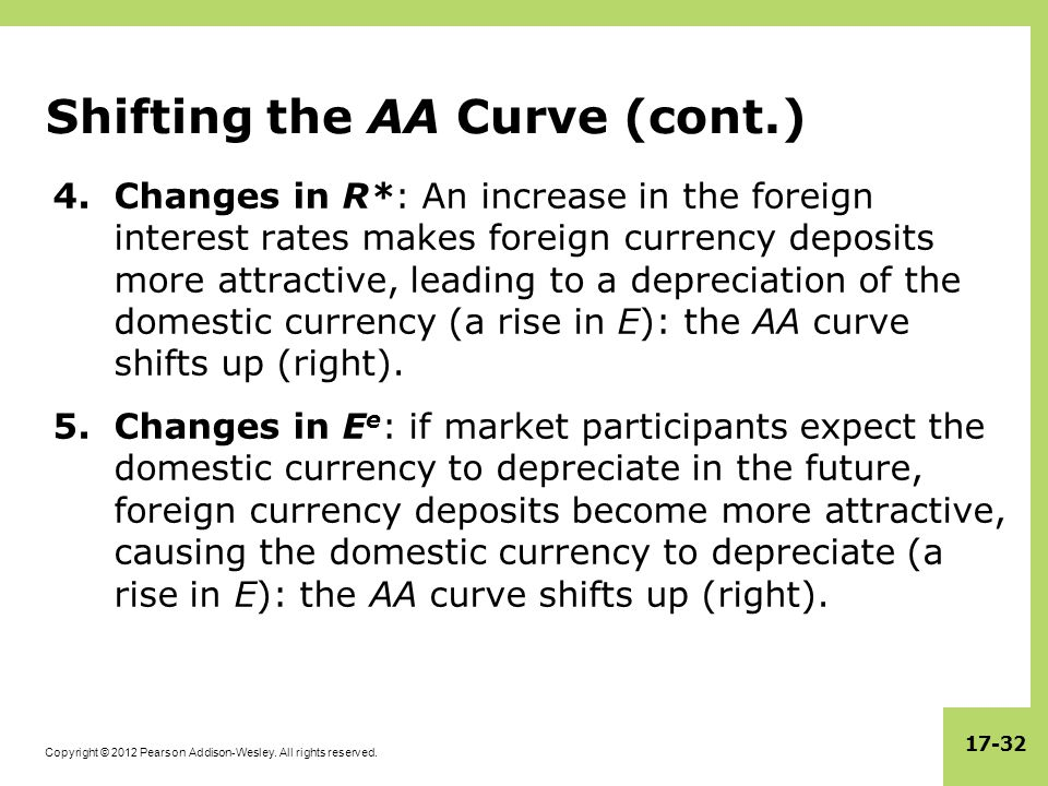 Copyright © 2012 Pearson Addison-Wesley. All rights reserved. 17-32 Shifting the AA Curve (cont.) 4.Changes in R*: An increase in the foreign interest