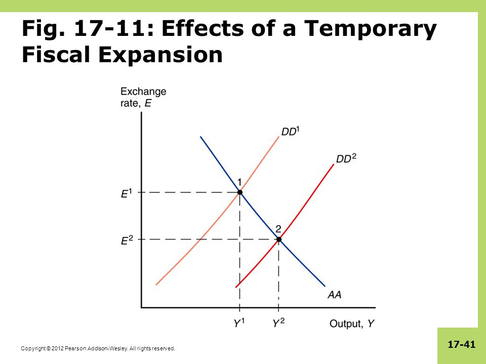 Copyright © 2012 Pearson Addison-Wesley. All rights reserved. 17-41 Fig. 17-11: Effects of a Temporary Fiscal Expansion