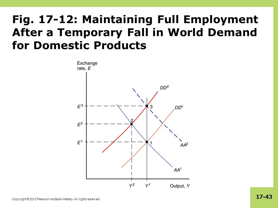 Copyright © 2012 Pearson Addison-Wesley. All rights reserved. 17-43 Fig. 17-12: Maintaining Full Employment After a Temporary Fall in World Demand for