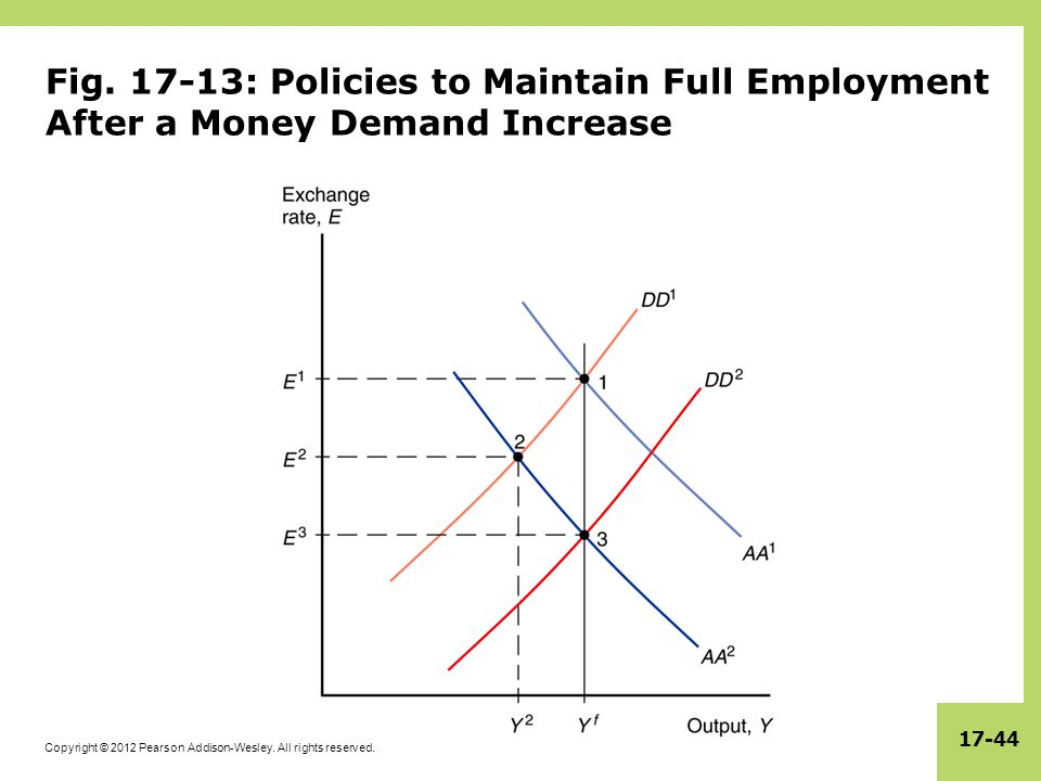 Copyright © 2012 Pearson Addison-Wesley. All rights reserved. 17-44 Fig. 17-13: Policies to Maintain Full Employment After a Money Demand Increase