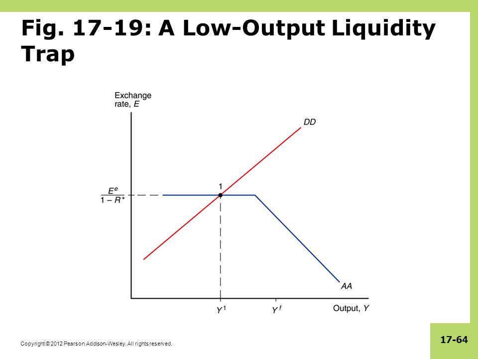 Copyright © 2012 Pearson Addison-Wesley. All rights reserved. 17-64 Fig. 17-19: A Low-Output Liquidity Trap