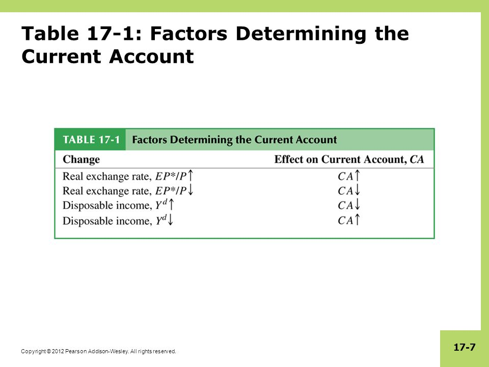 Copyright © 2012 Pearson Addison-Wesley. All rights reserved. 17-7 Table 17-1: Factors Determining the Current Account