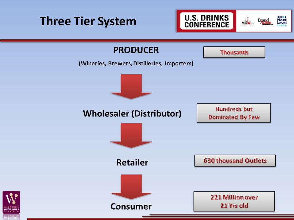 Three Tier System PRODUCER (Wineries, Brewers, Distilleries, Importers) Wholesaler (Distributor) Retailer Consumer