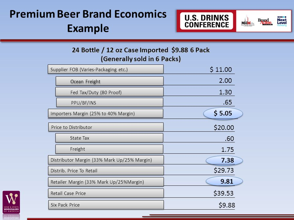Premium Beer Brand Economics Example Supplier FOB (Varies-Packaging etc.) $ 11.00 Ocean Freight 2.00 Fed Tax/Duty (80 Proof) 1.30 PPU/BF/INS.65 Importers Margin (25% to 40% Margin) $ 5.05 Price to Distributor $20.00 State Tax.60 Freight 1.75 Distributor Margin (33% Mark Up/25% Margin) 7.38 Distrib.