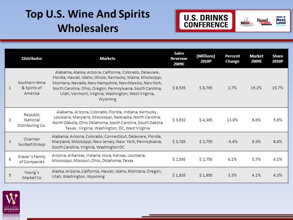 Top U.S. Wine And Spirits Wholesalers DistributorMarkets Sales Revenue 2009E (Millions) 2010P Percent Change Market 2009E Share 2010P 1 Southern Wine