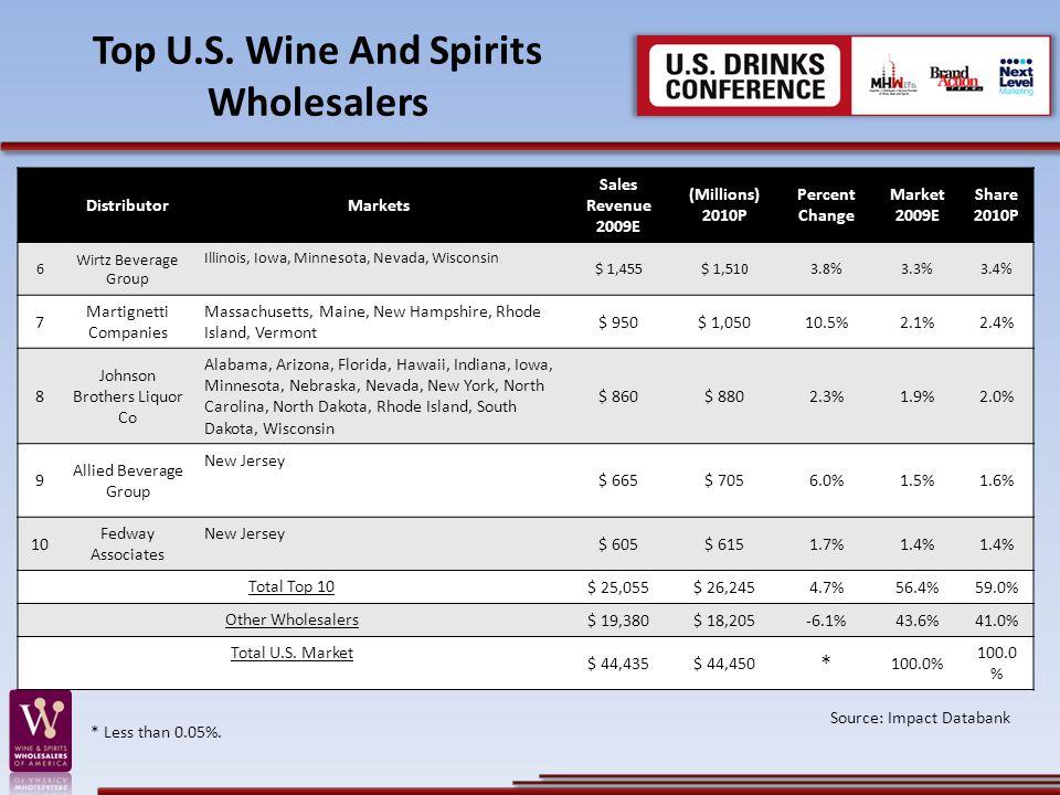Top U.S. Wine And Spirits Wholesalers DistributorMarkets Sales Revenue 2009E (Millions) 2010P Percent Change Market 2009E Share 2010P 6 Wirtz Beverage