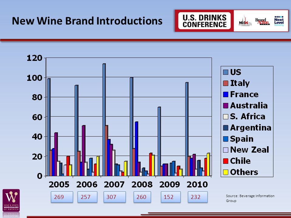 New Wine Brand Introductions 257 269 260 152 307 232 Source: Beverage Information Group