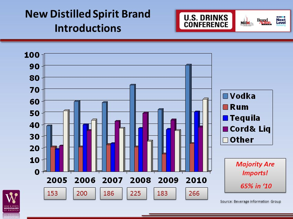 New Distilled Spirit Brand Introductions Source: Beverage Information Group Majority Are Imports.