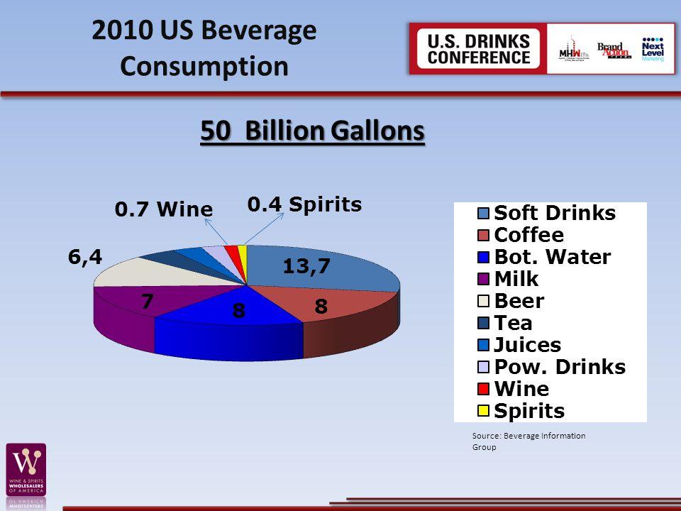 2010 US Beverage Consumption 50 Billion Gallons