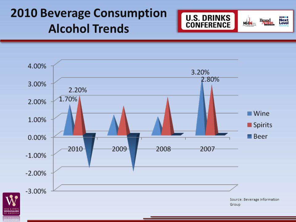 2010 Beverage Consumption Alcohol Trends Source: Beverage Information Group