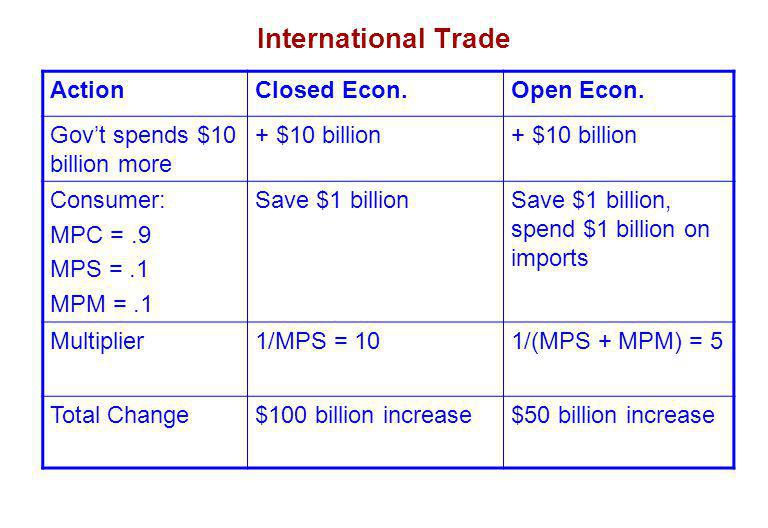 International Trade ActionClosed Econ.Open Econ.