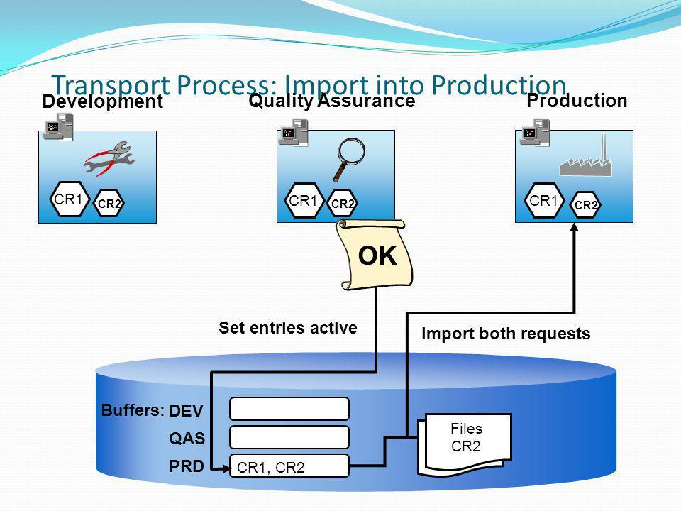 Transport Process: Import into Production Production Development Quality Assurance DEV QAS PRD Buffers: CR1 CR1, CR2 Set entries active Import both re