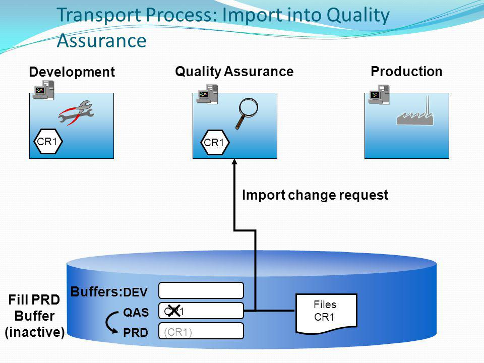 Transport Process: Import into Quality Assurance Production Development Quality Assurance DEV QAS PRD Buffers: CR1 Data File CR1 Import change request CR1 (CR1) Fill PRD Buffer (inactive) Files CR1