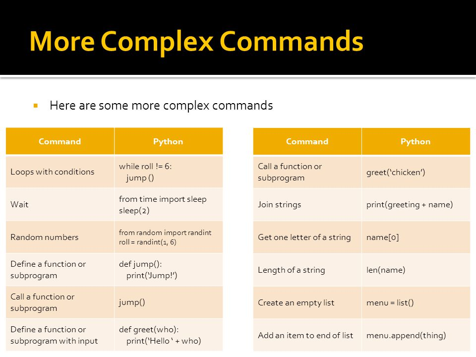 More Complex Commands  Here are some more complex commands CommandPython Loops with conditions while roll != 6: jump () Wait from time import sleep sleep(2) Random numbers from random import randint roll = randint(1, 6) Define a function or subprogram def jump(): print('Jump!') Call a function or subprogram jump() Define a function or subprogram with input def greet(who): print('Hello ' + who) CommandPython Call a function or subprogram greet('chicken') Join stringsprint(greeting + name) Get one letter of a stringname[0] Length of a stringlen(name) Create an empty listmenu = list() Add an item to end of listmenu.append(thing)