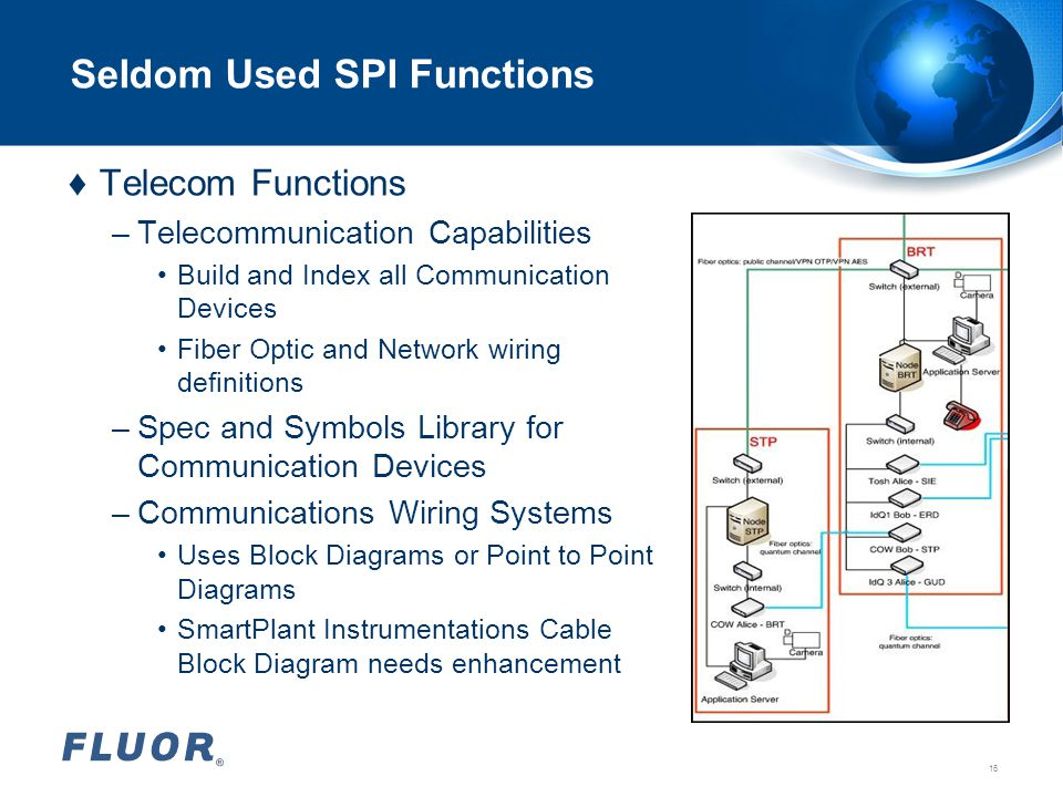 Seldom Used SPI Functions ♦Telecom Functions –Telecommunication Capabilities Build and Index all Communication Devices Fiber Optic and Network wiring
