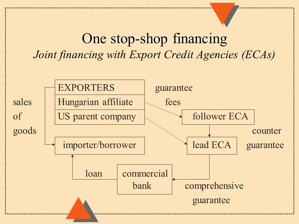 One stop-shop financing One stop-shop financing Joint financing with Export Credit Agencies (ECAs) EXPORTERS guarantee sales Hungarian affiliate fees of US parent company follower ECA goods counter importer/borrower lead ECA guarantee loan commercial bank comprehensive guarantee