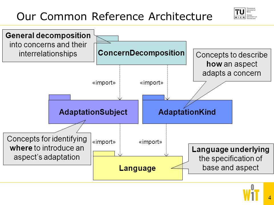 4 AdaptationSubject Concepts for identifying where to introduce an aspect's adaptation AdaptationKind «import» Language ConcernDecomposition General decomposition into concerns and their interrelationships Concepts to describe how an aspect adapts a concern Language underlying the specification of base and aspect Our Common Reference Architecture