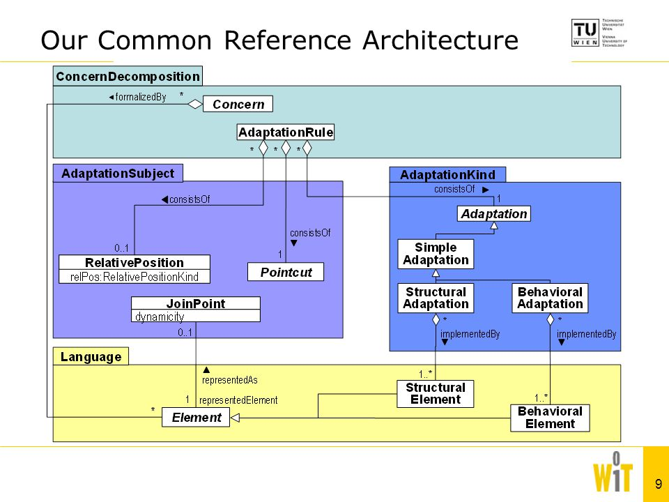 9 AdaptationSubjectAdaptationKind «import» Language ConcernDecomposition Our Common Reference Architecture