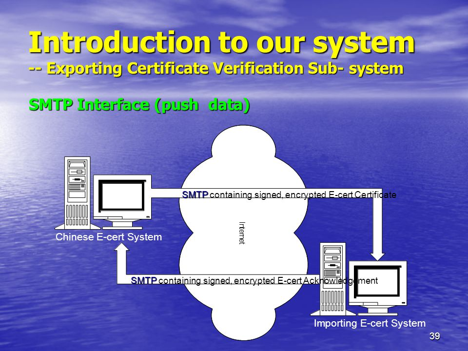 39 Introduction to our system -- Exporting Certificate Verification Sub- system I n t e r n e t Chinese E-cert System Importing E-cert System SMTP SMTP containing signed, encrypted E-cert Certificate SMTP SMTP containing signed, encrypted E-cert Acknowledgement SMTP Interface (push data)