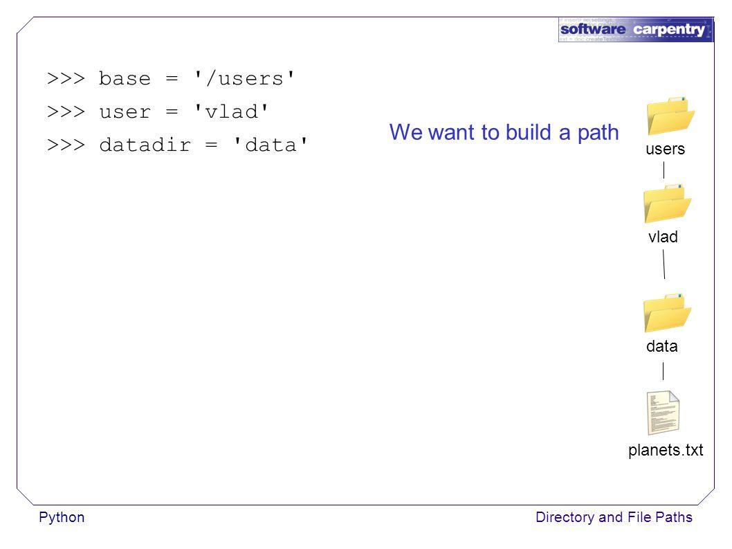 PythonDirectory and File Paths >>> base = /users >>> user = vlad >>> datadir = data >>> path = base + / + user + / + datadir >>> print path /users/vlad/data planets.txt data vladusers Use string addition