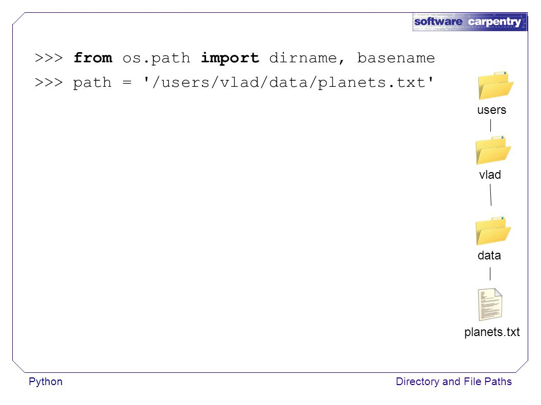 PythonDirectory and File Paths >>> from os.path import dirname, basename >>> path = /users/vlad/data/planets.txt planets.txt data vladusers