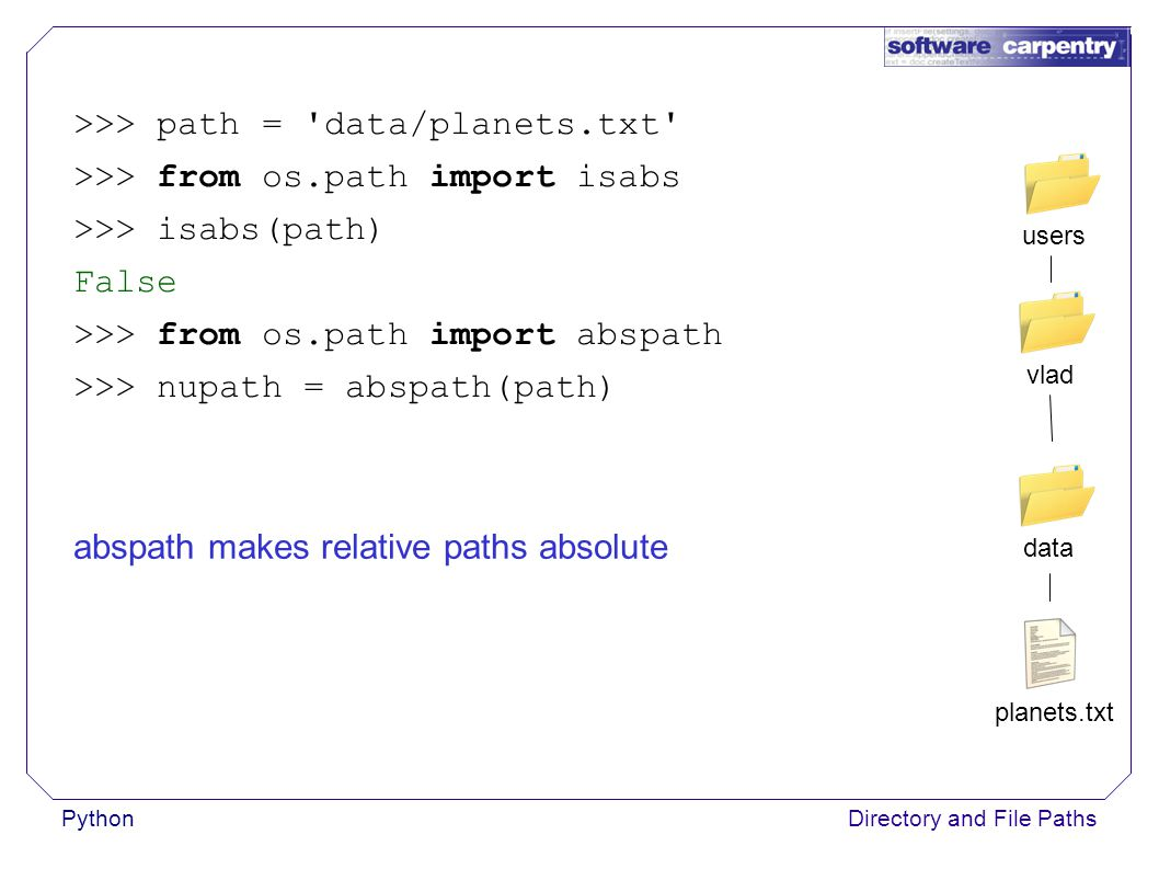 PythonDirectory and File Paths >>> path = data/planets.txt >>> from os.path import isabs >>> isabs(path) False >>> from os.path import abspath >>> nupath = abspath(path) planets.txt data vladusers abspath makes relative paths absolute