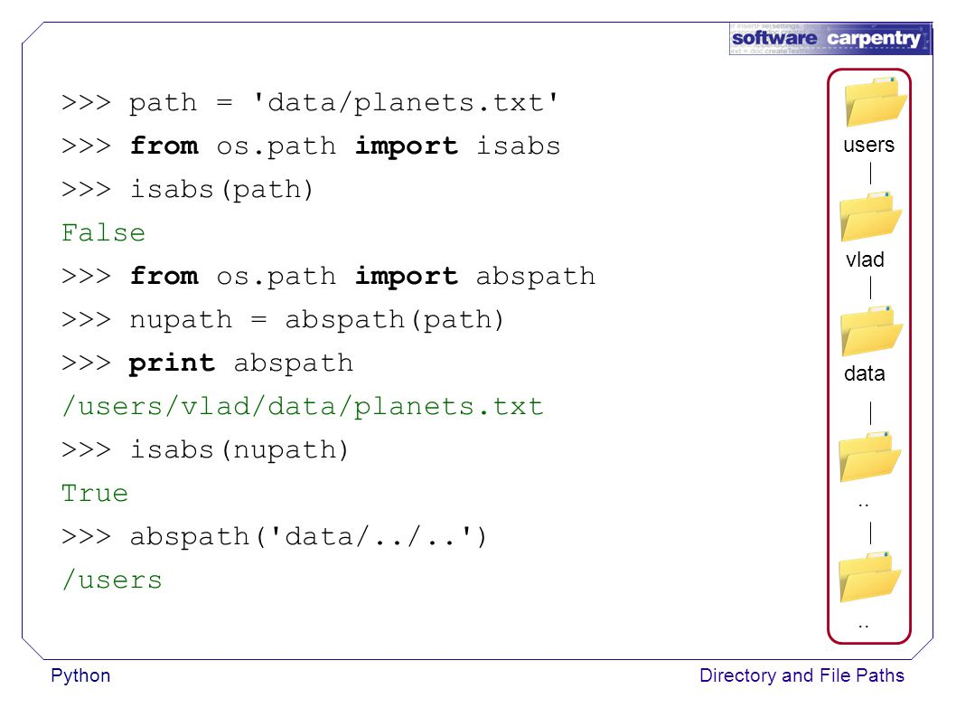 PythonDirectory and File Paths >>> path = data/planets.txt >>> from os.path import isabs >>> isabs(path) False >>> from os.path import abspath >>> nupath = abspath(path) >>> print abspath /users/vlad/data/planets.txt >>> isabs(nupath) True >>> abspath( data/../.. ) /users data vladusers..