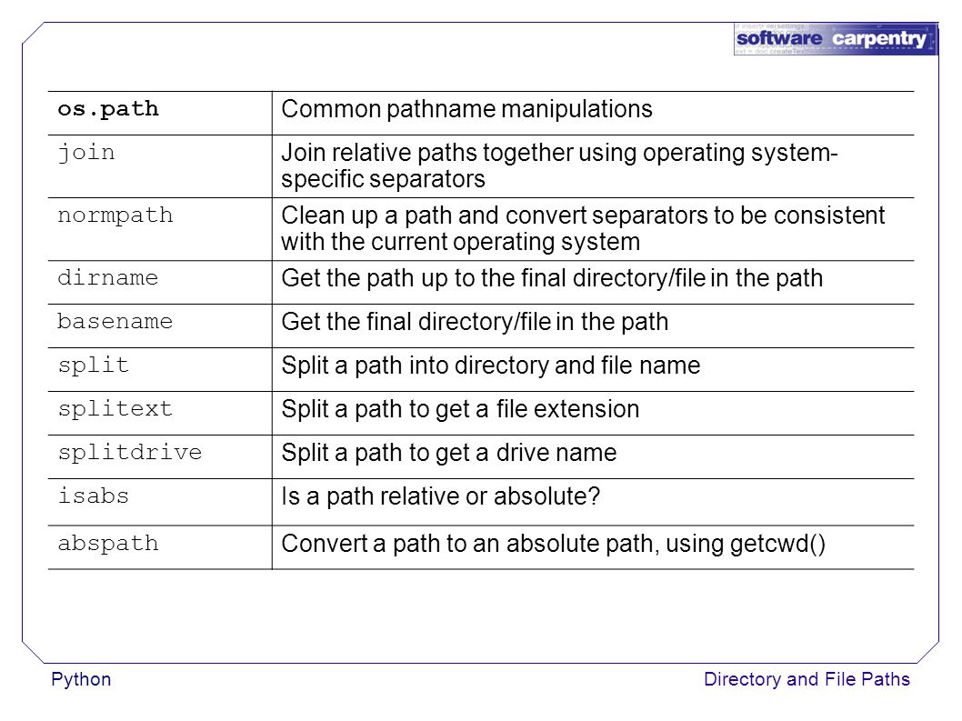 PythonDirectory and File Paths os.path Common pathname manipulations join Join relative paths together using operating system- specific separators normpath Clean up a path and convert separators to be consistent with the current operating system dirname Get the path up to the final directory/file in the path basename Get the final directory/file in the path split Split a path into directory and file name splitext Split a path to get a file extension splitdrive Split a path to get a drive name isabs Is a path relative or absolute.
