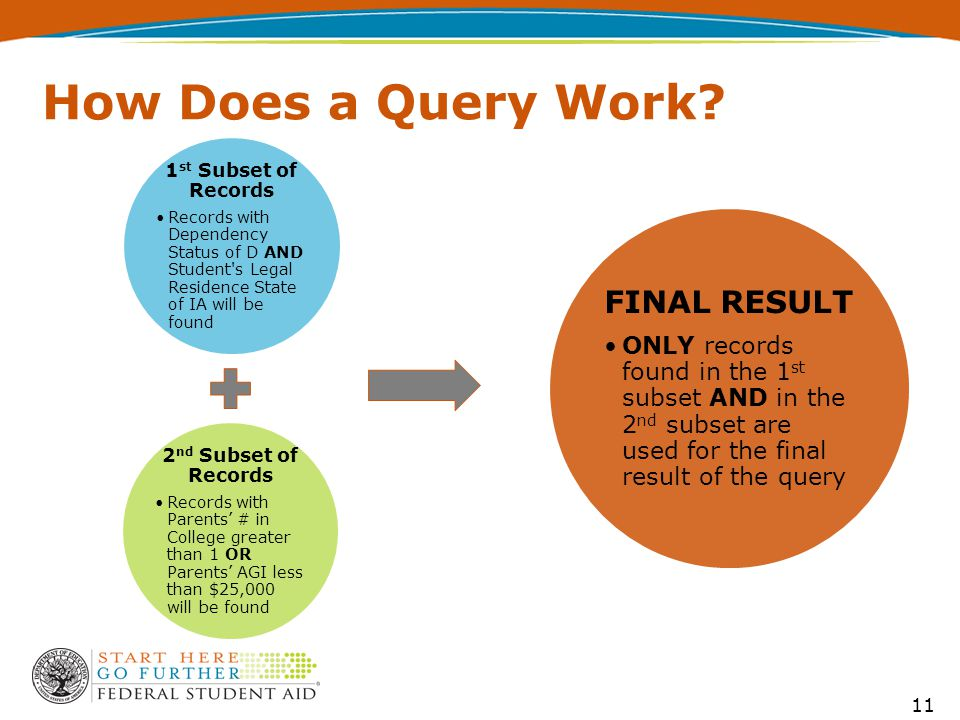 How Does a Query Work.