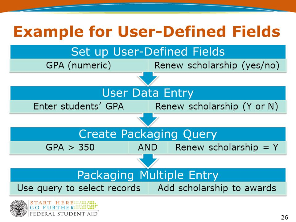 Example for User-Defined Fields Packaging Multiple Entry Use query to select recordsAdd scholarship to awards Create Packaging Query GPA > 350ANDRenew scholarship = Y User Data Entry Enter students' GPARenew scholarship (Y or N) Set up User-Defined Fields GPA (numeric)Renew scholarship (yes/no) 26