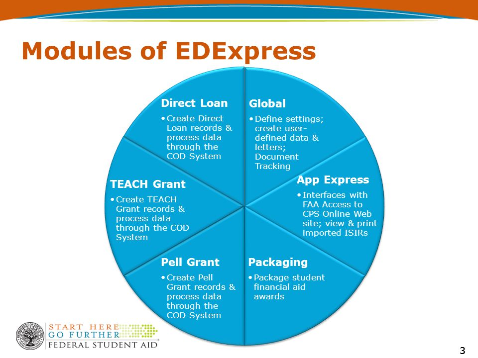 Modules of EDExpress 3 Global Define settings; create user- defined data & letters; Document Tracking App Express Interfaces with FAA Access to CPS Online Web site; view & print imported ISIRs Packaging Package student financial aid awards Pell Grant Create Pell Grant records & process data through the COD System TEACH Grant Create TEACH Grant records & process data through the COD System Direct Loan Create Direct Loan records & process data through the COD System 33