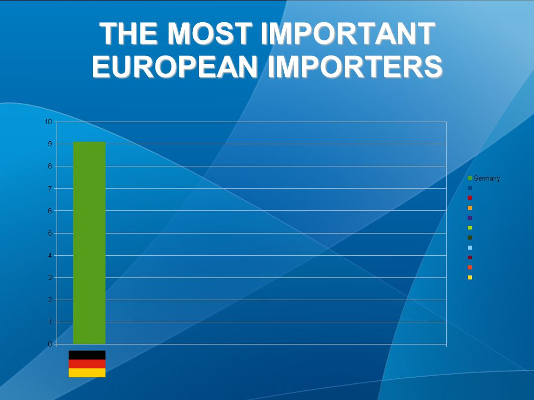 THE MOST IMPORTANT EUROPEAN IMPORTERS